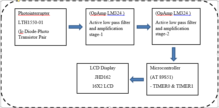 Study of optical heart rate monitoring heart rate monitor based on below shows the block diagram that has been designed block diagram description photointerrupter heart rate monitor ccuart Image collections