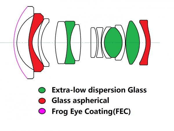 Оптическая схема объектива Laowa 7.5mm f/2