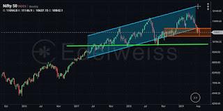 Share market malayalam nifty view