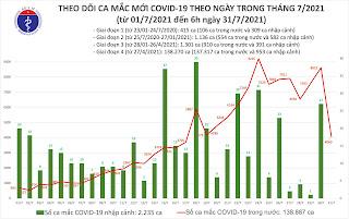 Biều đồ theo dõi ca mắc mới covid 19 trong tháng 7 (nguồn bộ y tế).