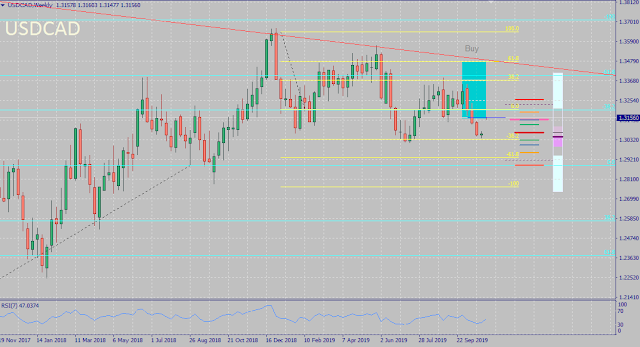 USDCAD October 2019 Forecast Outcome