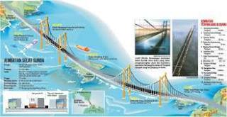 Rencana Jembatan Selat Sunda yang Merupakan Bagian dari Proyek Tri Nusa Bima Sakti