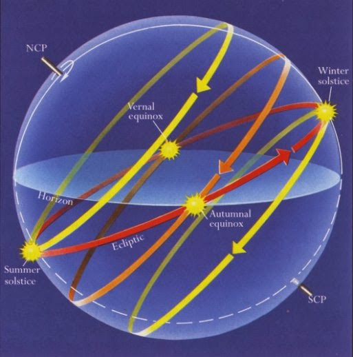 David Burch Navigation Blog  The Celestial Sphere  May It Rest In Peace