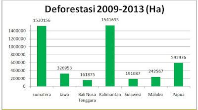 Tantangan Pembangunan Ekonomi Berkelanjutan di Daerah