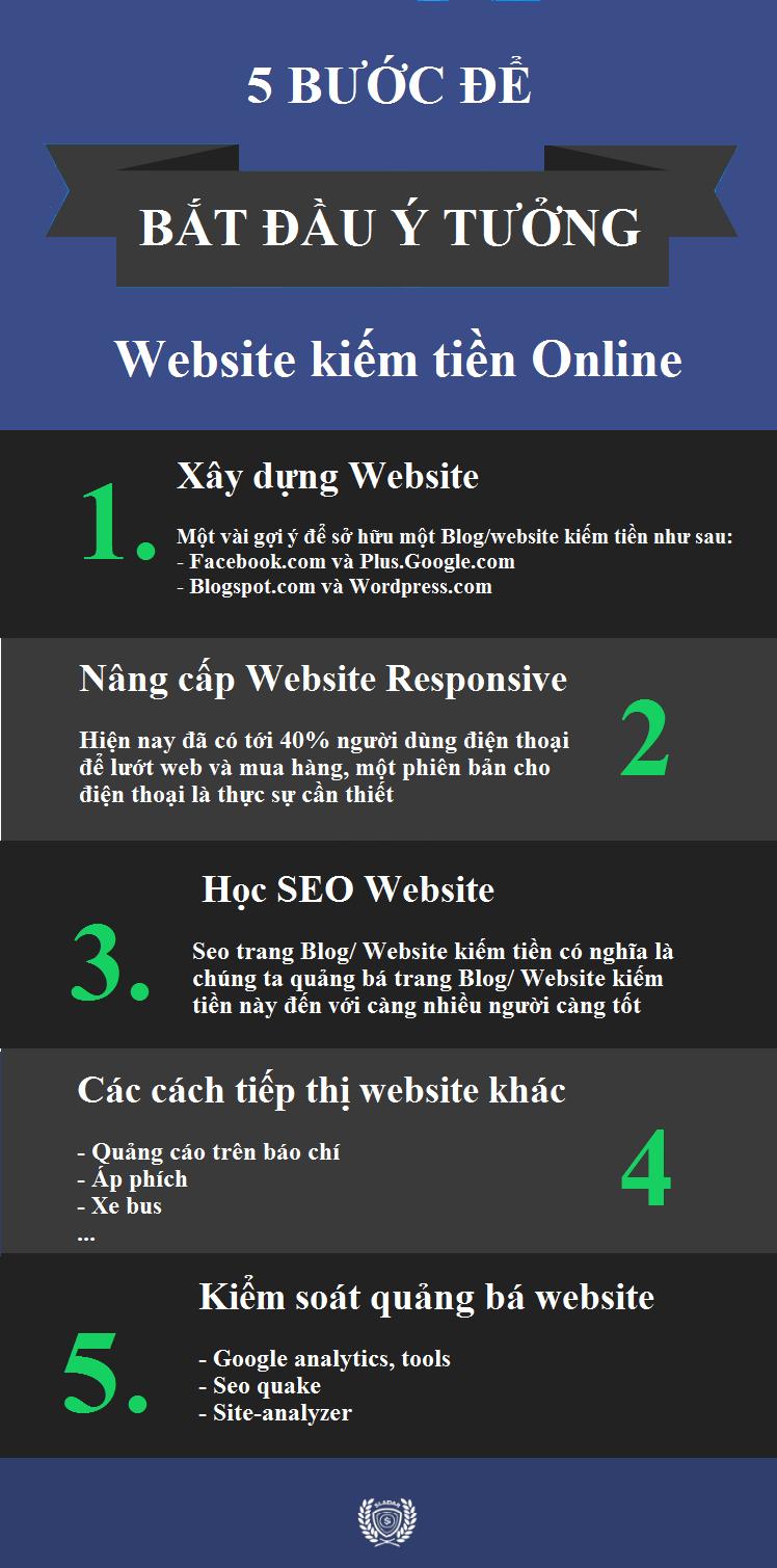 Bắt đầu ý tưởng Website kiếm tiền