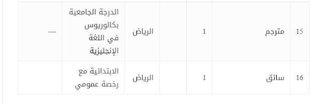 الدفاع المدني السعودي توظيف