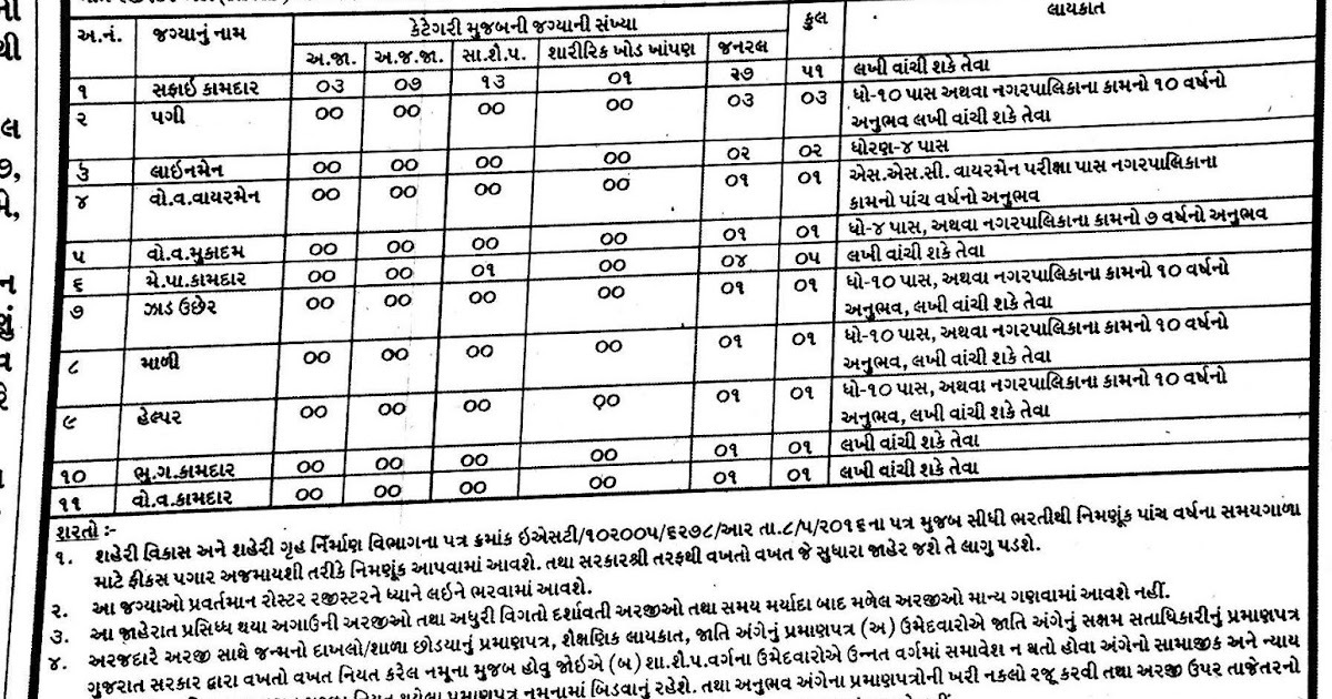 unjha nagarpalika recruitment for various posts 2019