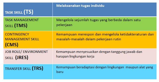 5 Dimensi kompetensi