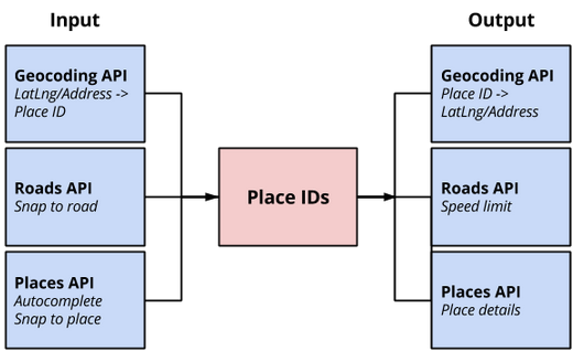 Google Maps Platform: Launched: Place IDs in the Google Geocoding API