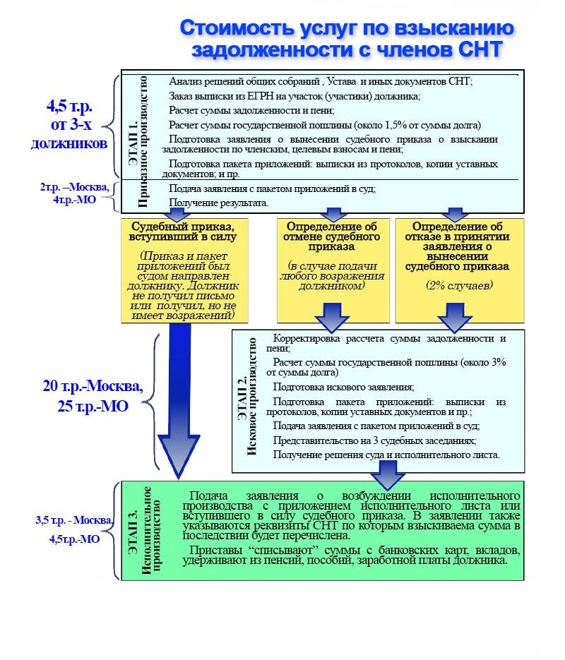 Обеспечение электричеством участков находящихся в собственности государства