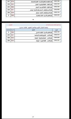 دليل نسب القبول للجامعات السودانية 2021