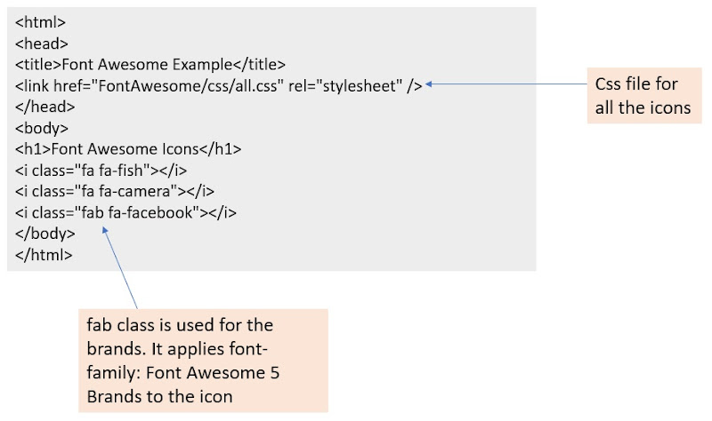 Font Awesome Integration as Web Fonts