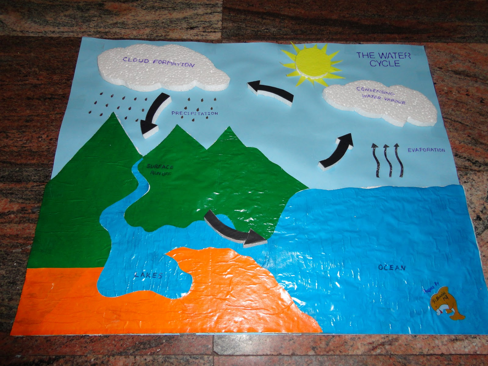 Water cycle projects for 4th grade