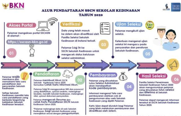 Mekanisme Pendaftaran Sekolah Kedinasan Tahun 2020 tomatalikuang.com