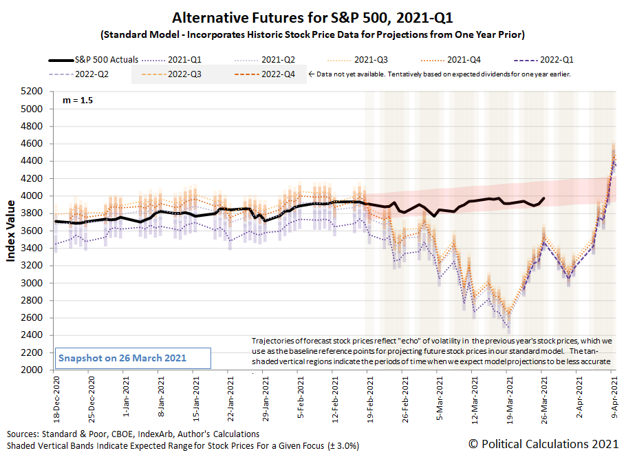 Alternative Futures - S&P 500 - 2021Q1 - Standard Model (m=+1.5 from 22 September 2020) - Snapshot on 26 Mar 2021