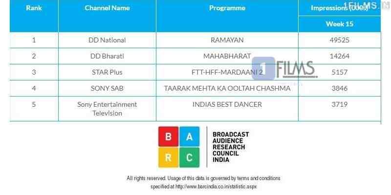 Mardaani 2 WTP TRP Ratings