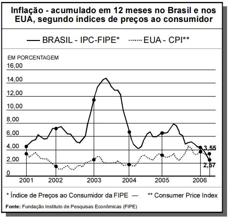 ENEM 2006: O gráfico abaixo foi extraído de matéria publicada no caderno Economia & Negócios do jornal O Estado de S. Paulo, em 11/6/2006.