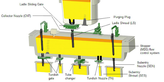 Steel Tundish complete diagram - www.industry.guru