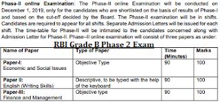 RBI Grade B Phase 2 Exam info