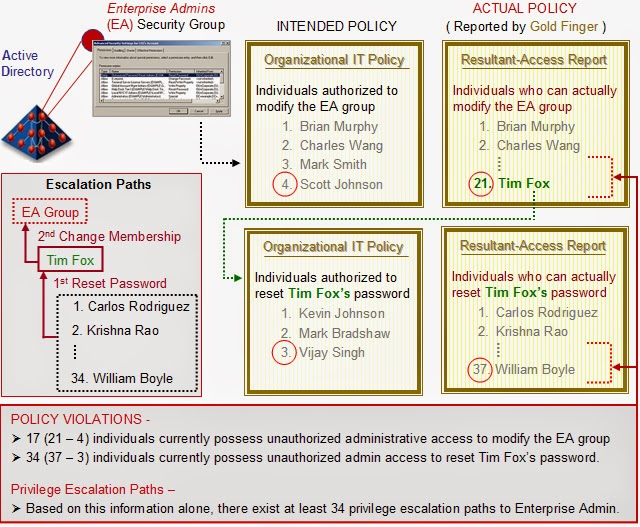 The Active Directory Security Blog: A Demo of How a Trusted