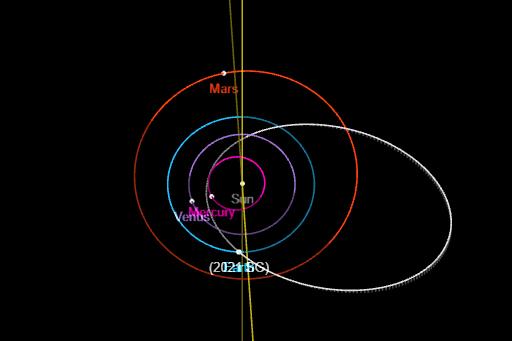 Órbita do asteroide 2021 SG
