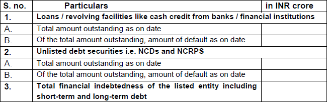 Disclosures on financial indebtedness of the listed entity