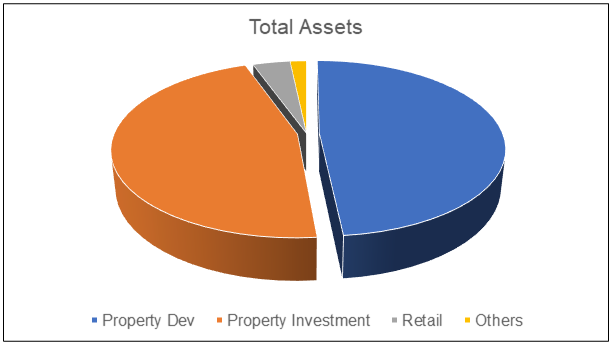 Wing Tai Total Assets
