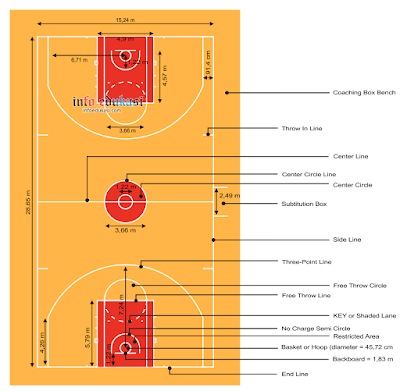Contoh Gambar Lapangan Bola Basket Beserta Ukurannya Dan Keterangannya Lengkap