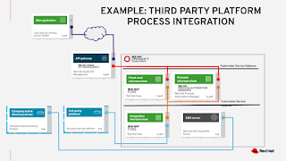 Example: Third Party Platform Process Integration