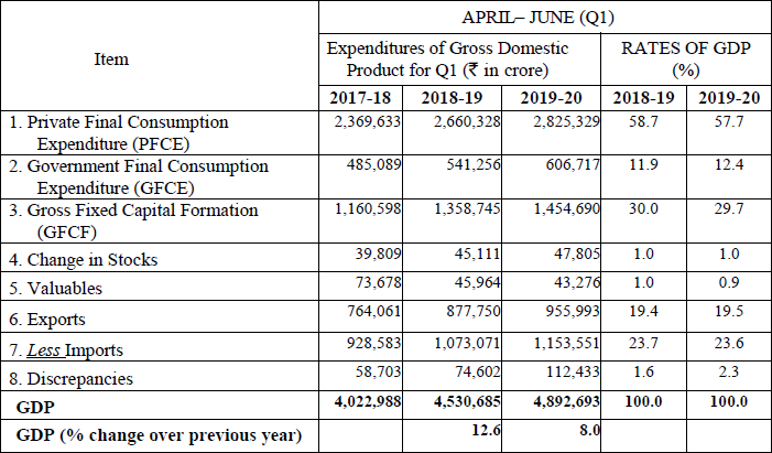 QUARTERLY ESTIMATE OF EXPENDITURES OF GDP IN Q1 (APRIL - JUNE) OF 2019-20