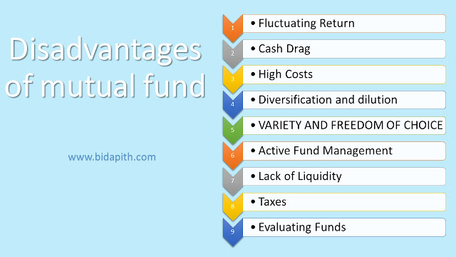 Disadvantages of Mutual Fund
