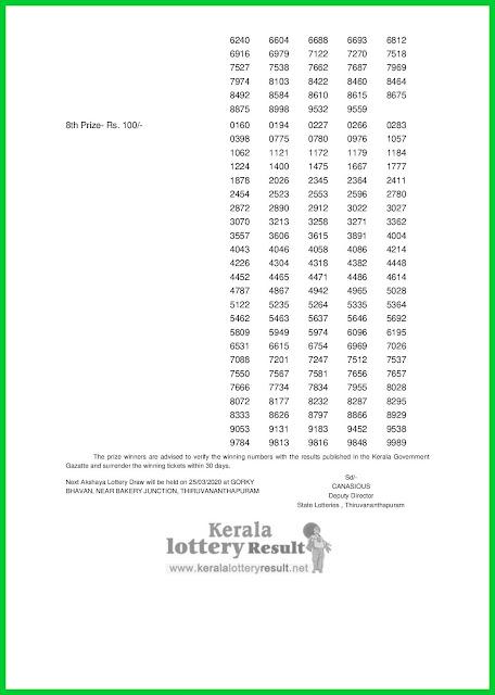LIVE: Kerala Lottery Result 18-03-2020 Akshaya AK-437 Lottery Result