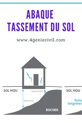 Abaque de calcul de tassement du sol - pdf