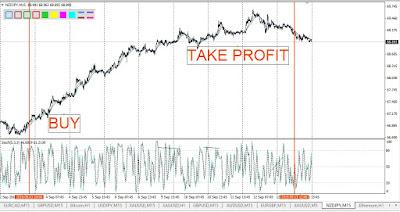 Strategi Trend Following Trading Forex Mudah Dengan Moving Average
