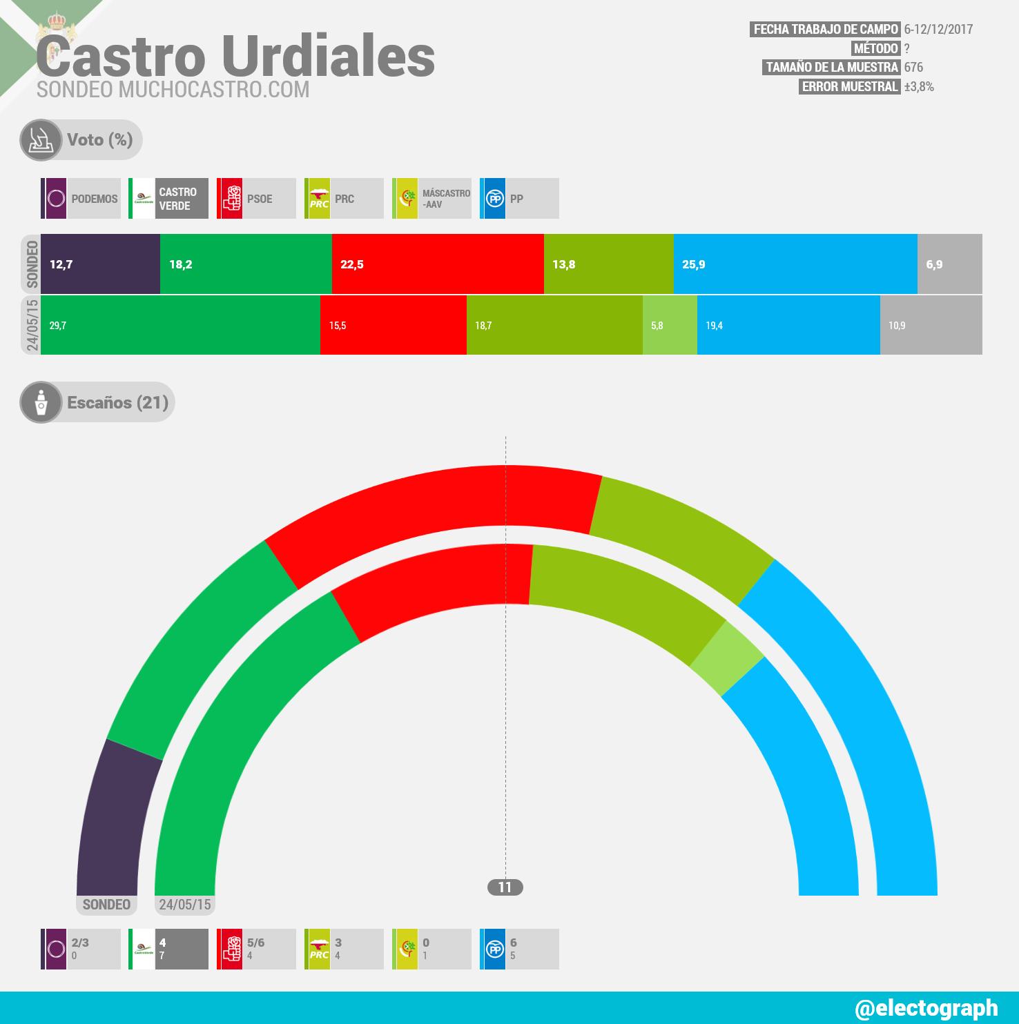 CASTRO URDIALES Gráfico de la encuesta de muchocastro.com, Enero 2018