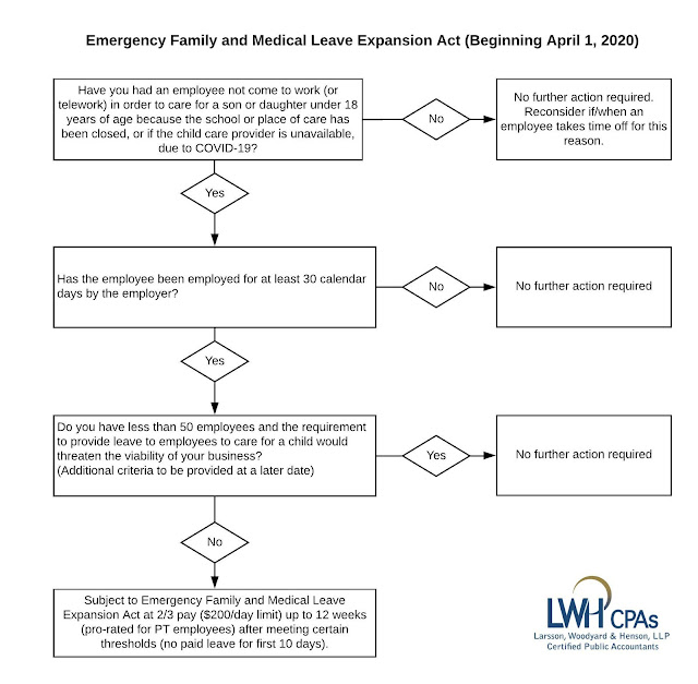Flow Chart of Emergency Family and Medical Leave Expansion Act