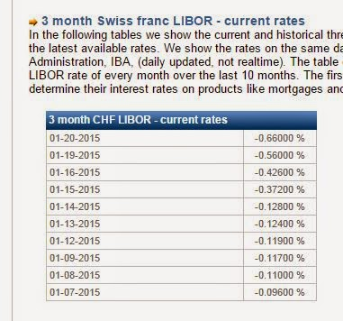 LIBOR current and historical data