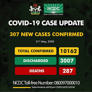 COVID 19 : Total Cases Confirmed Now Hits 10K , Check Breakdown