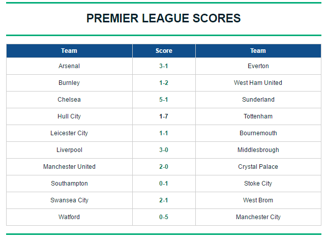Premier League table: EPL scores, final standings, and who qualified