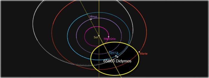 asteroide didymos vai colidir com a Terra?