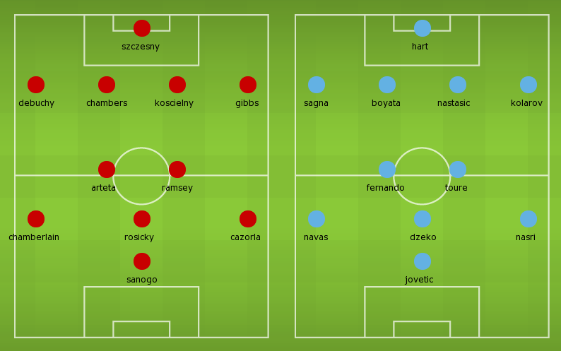 Possible Lineups: Arsenal vs Manchester City (Community Shield)