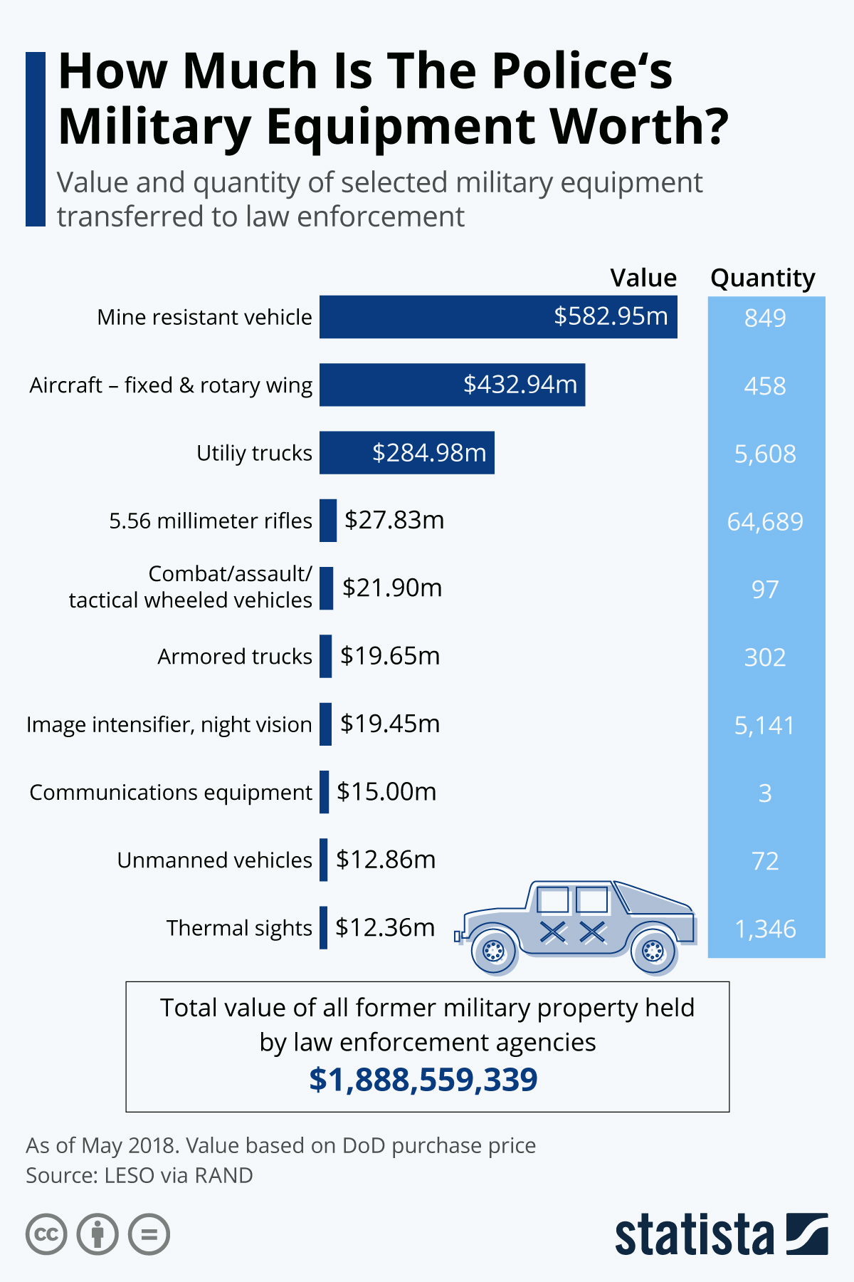 How Much Is The Police's Military Equipment Worth? #infographic