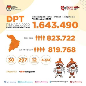Jumlah DPT Pilkada Karawang 1.643.490 Orang