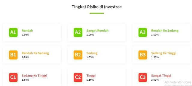 Pinjaman Online Investree