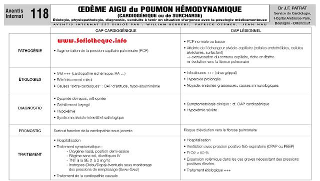 Cours PDF | Oedéme Aigu du poumon Hémodynamique