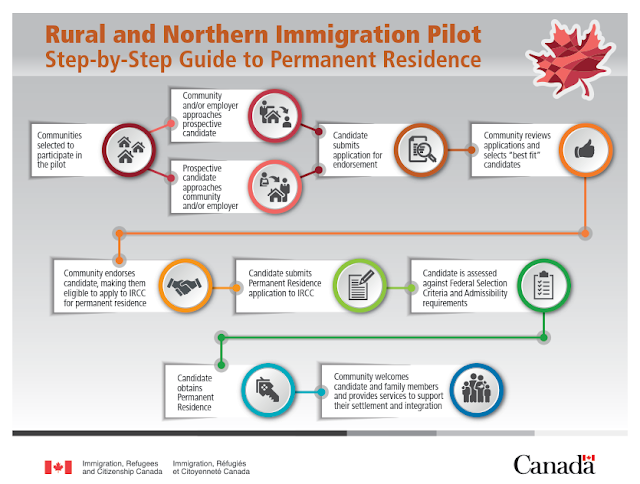 Immigrate to Canada Rural and Northern Immigration Pilot