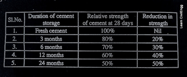 Storage of cement effect on strength