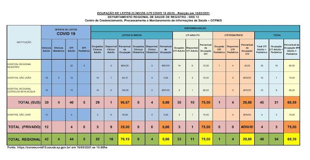Taxa de ocupação dos leitos de UTI adulto, 75% para o SUS e 75% para o particular, apenas 10 leitos vagos para o Vale do Ribeira (15/03)