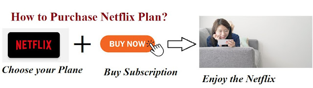 How to Purchase Netflix Plan?