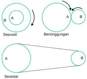 rumus hubungan roda